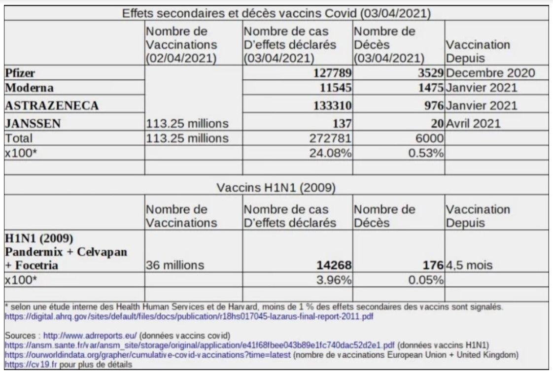 Quelle est l'ampleur des effets secondaires des pseudo-vaccins anti-Covid (Dr Nicole Delépine)